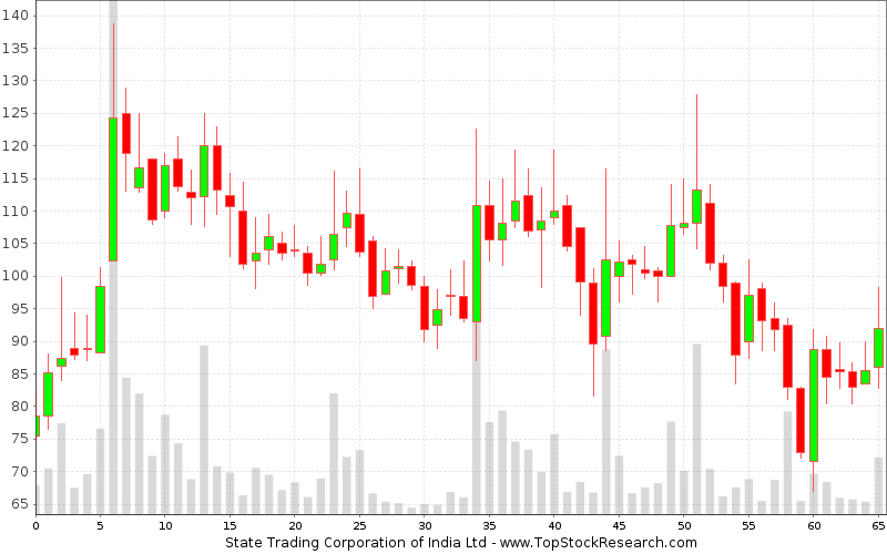 Weekly Candlestick Chart for State Trading Corporation of India Ltd