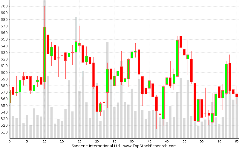 Weekly Candlestick Chart for Syngene International Ltd