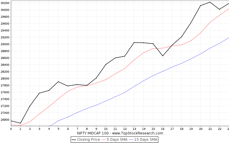 OneMonth Chart for NIFTY MIDCAP 100
