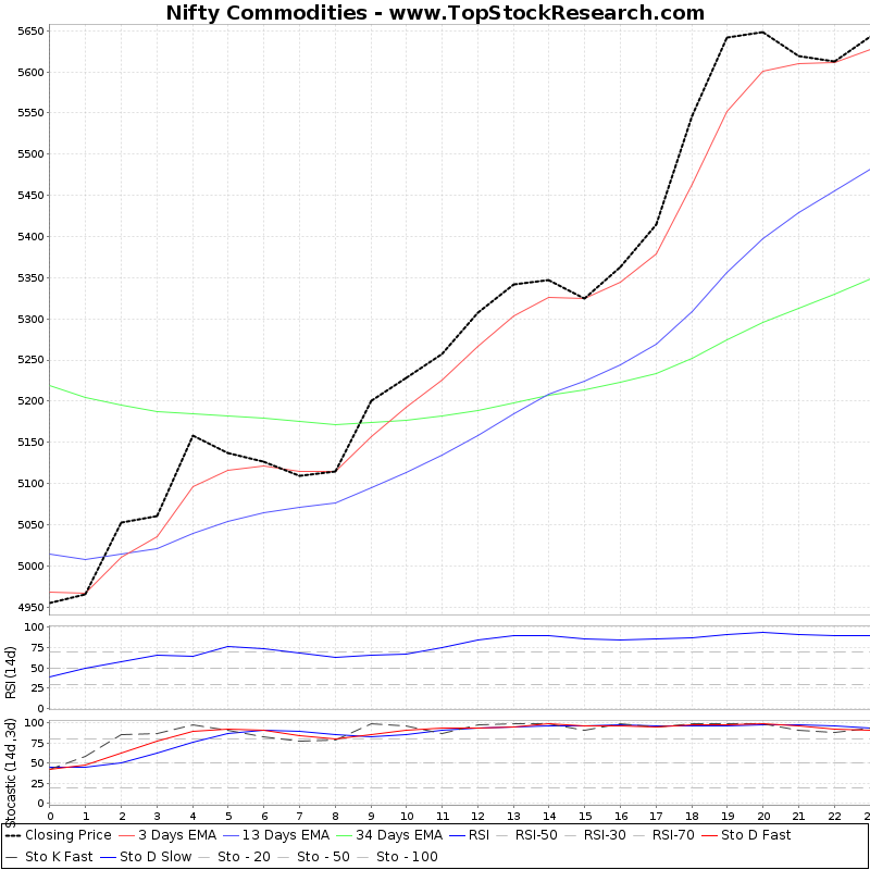 TechnicalAnalysis Technical Chart for Nifty Commodities