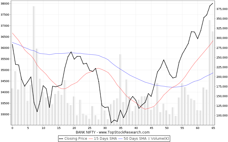 ThreeMonths Chart for BANK NIFTY