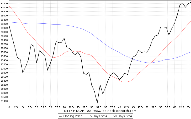 ThreeMonths Chart for NIFTY MIDCAP 100