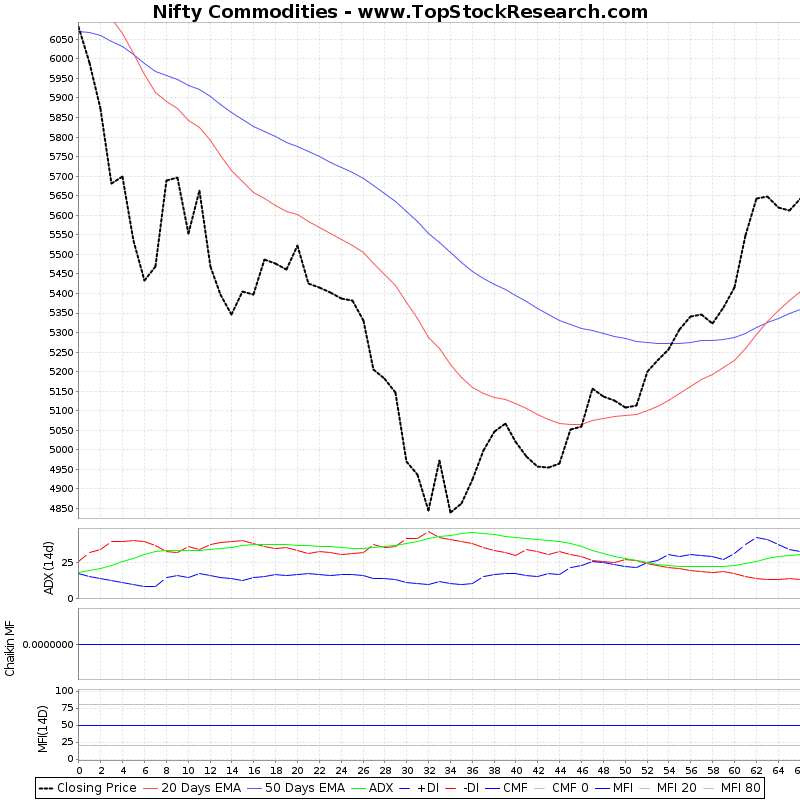 ThreeMonthsTechnicalAnalysis Technical Chart for Nifty Commodities