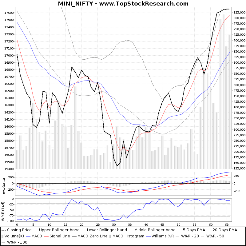 ThreeMonthsTechnicalAnalysis Technical Chart for MINI NIFTY