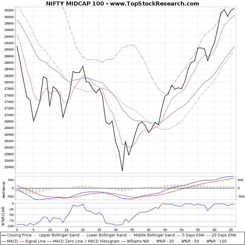 ThreeMonthsTechnicalAnalysis Technical Chart for NIFTY MIDCAP 100
