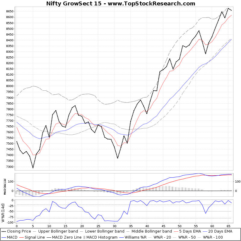 ThreeMonthsTechnicalAnalysis Technical Chart for Nifty GrowSect 15