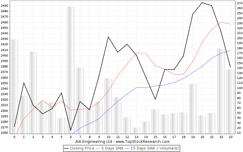 OneMonth Chart for AIA Engineering Ltd