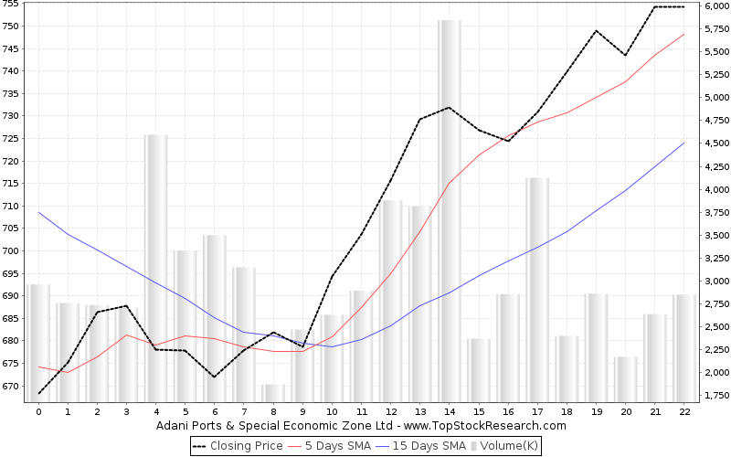 OneMonth Chart for Adani Ports Special Economic Zone Ltd