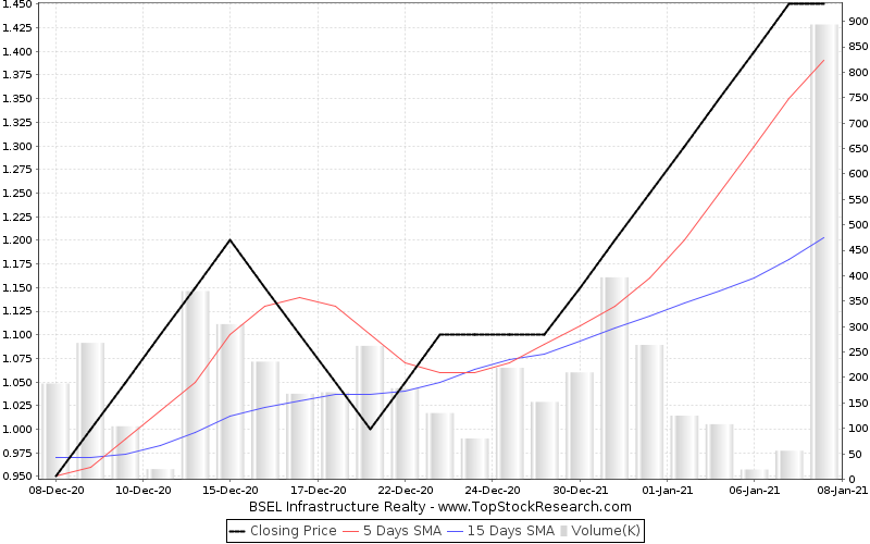 OneMonth Chart for BSEL Infrastructure Realty