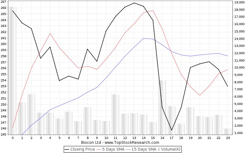 biocon stock analysis lows
