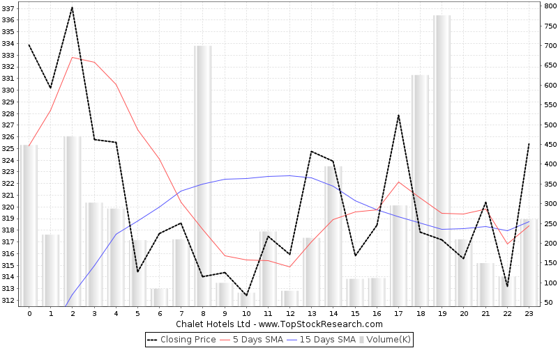 OneMonth Chart for Chalet Hotels Ltd