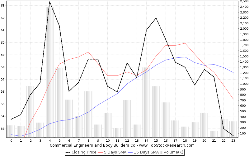 OneMonth Chart for Commercial Engineers and Body Builders Co