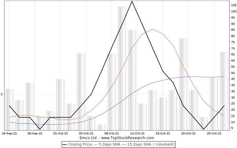 OneMonth Chart for Emco Ltd