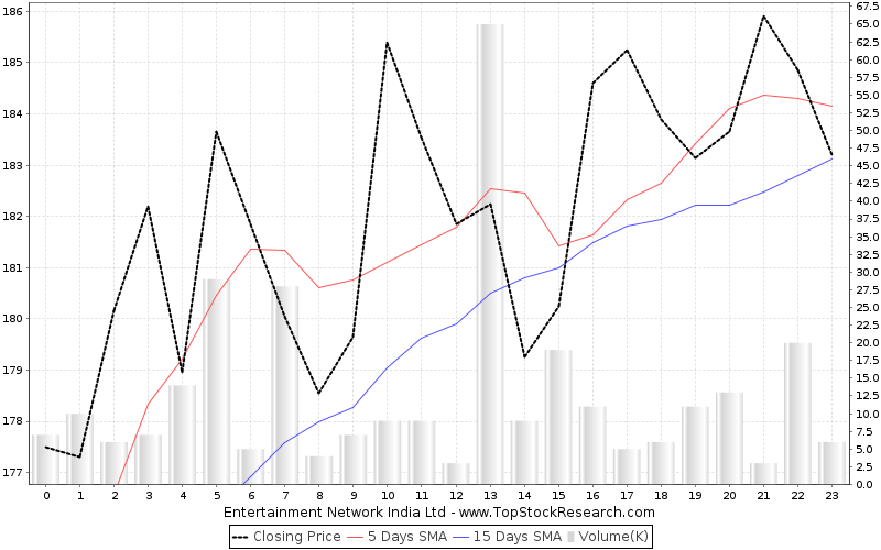 OneMonth Chart for Entertainment Network India Ltd