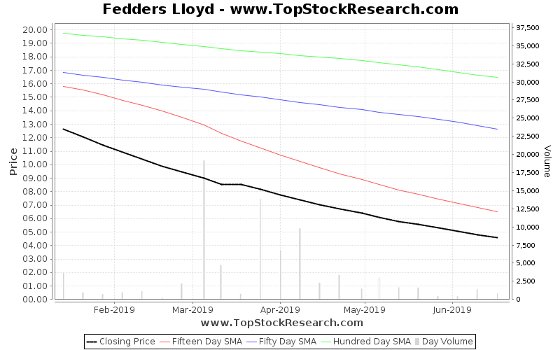 OneMonth Chart for Fedders Lloyd
