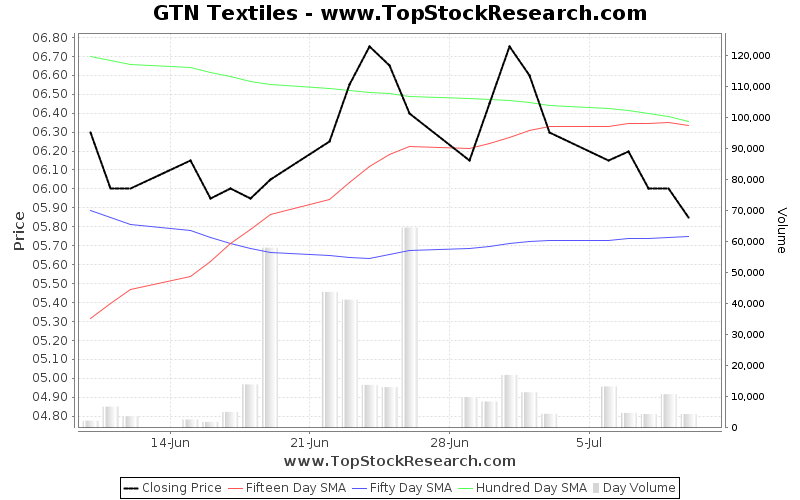 OneMonth Chart for GTN Textiles