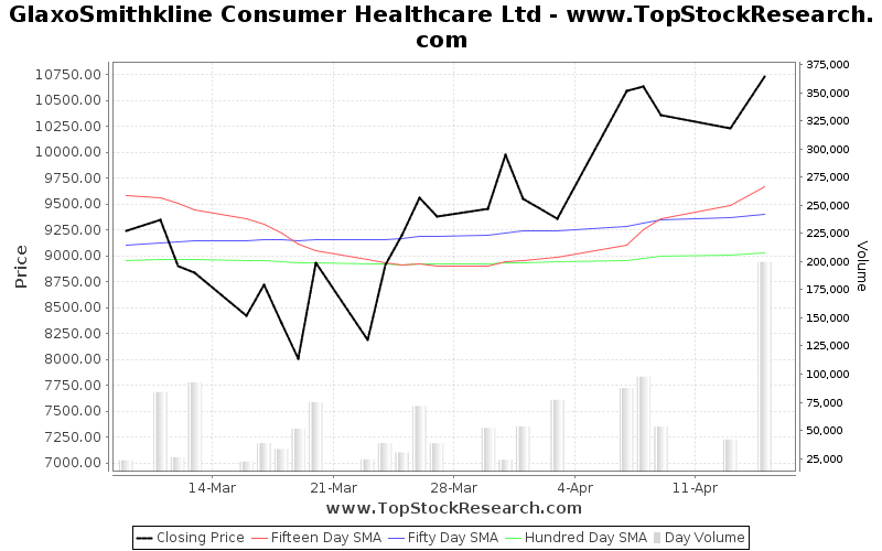 OneMonth Chart for GlaxoSmithkline Consumer Healthcare Ltd