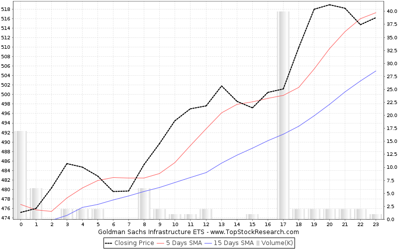 OneMonth Chart for Goldman Sachs Infrastructure ETS