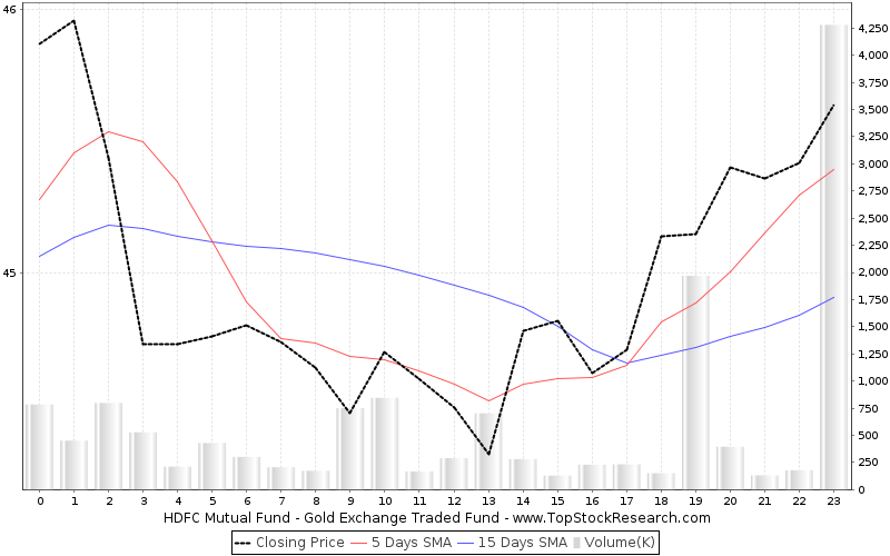 OneMonth Chart for HDFC Mutual Fund Gold Exchange Traded Fund