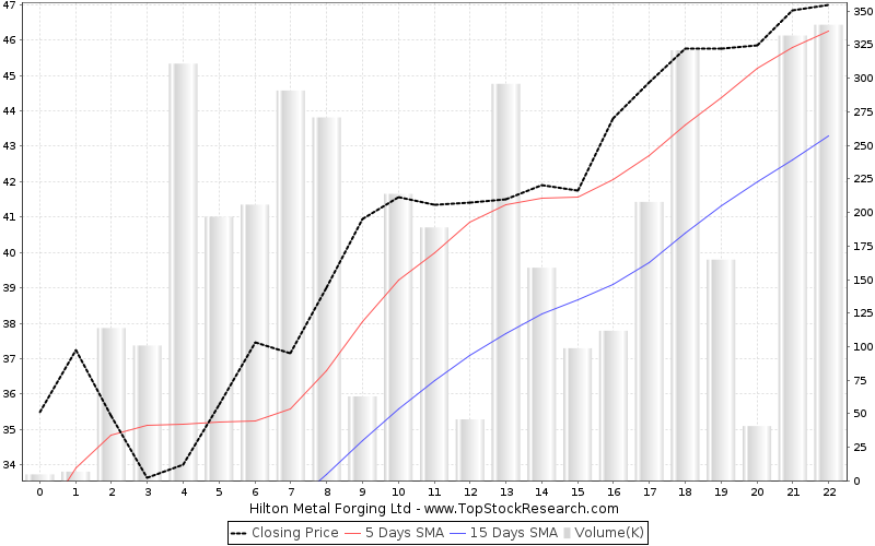 OneMonth Chart for Hilton Metal Forging Ltd