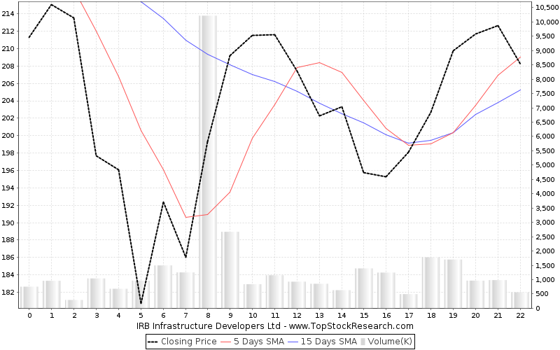 OneMonth Chart for IRB Infrastructure Developers Ltd