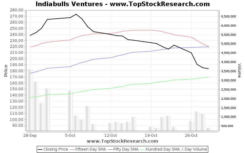 OneMonth Chart for Indiabulls Ventures
