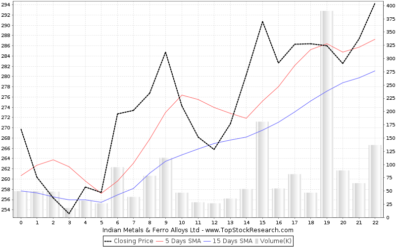OneMonth Chart for Indian Metals Ferro Alloys Ltd