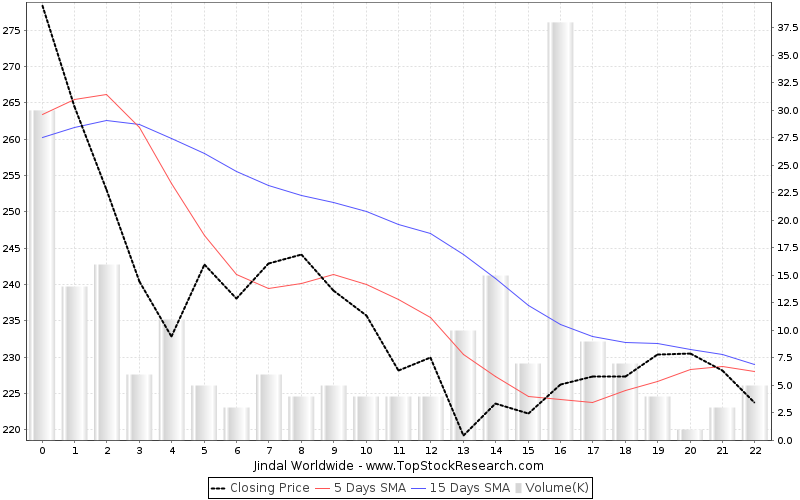 OneMonth Chart for Jindal Worldwide