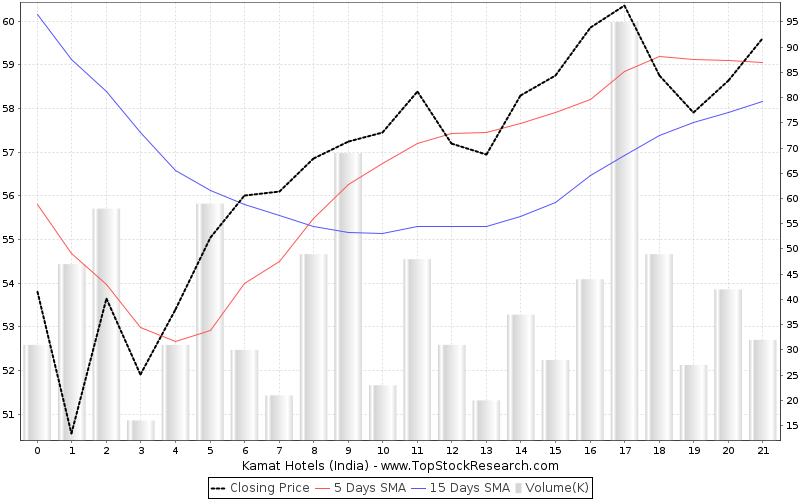 OneMonth Chart for Kamat Hotels (India)