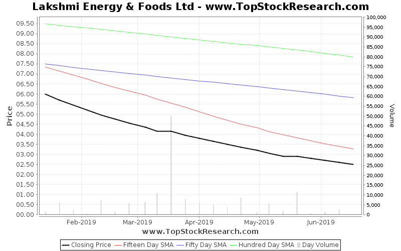 OneMonth Chart for Lakshmi Energy Foods Ltd