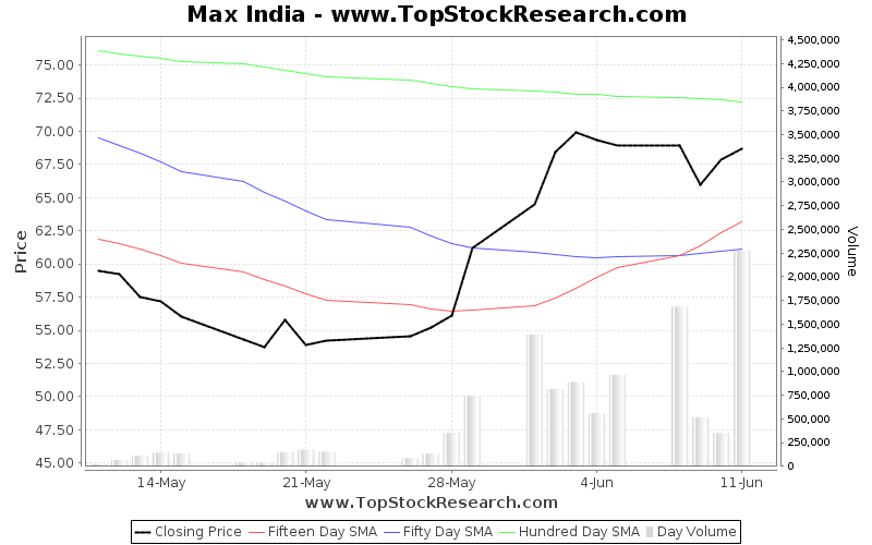 OneMonth Chart for Max India