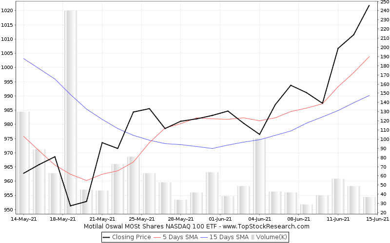 OneMonth Chart for Motilal Oswal MOSt Shares NASDAQ 100 ETF