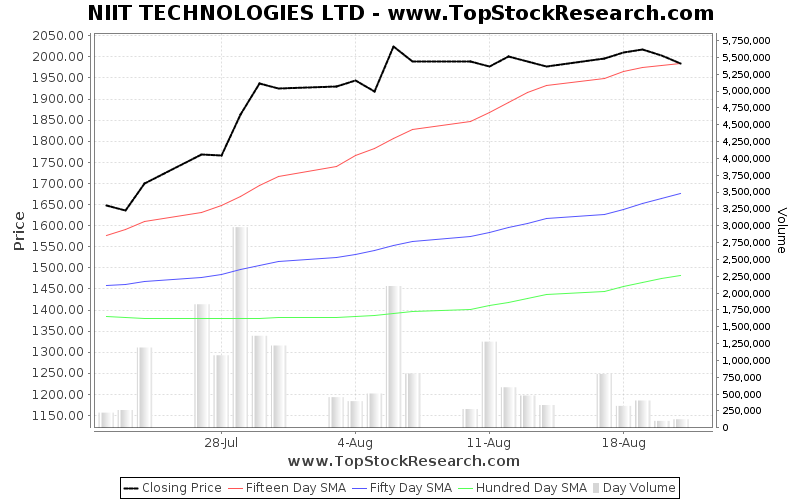 OneMonth Chart for NIIT TECHNOLOGIES LTD