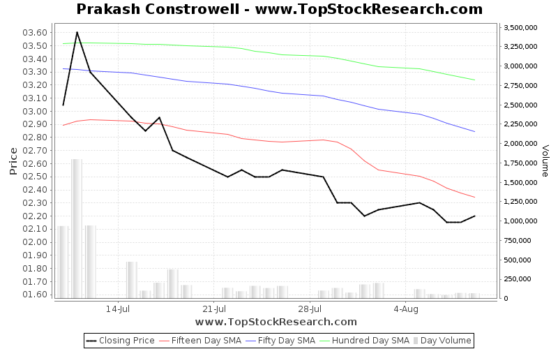 OneMonth Chart for Prakash Constrowell