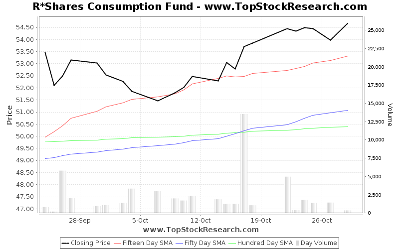 OneMonth Chart for R Shares Consumption Fund