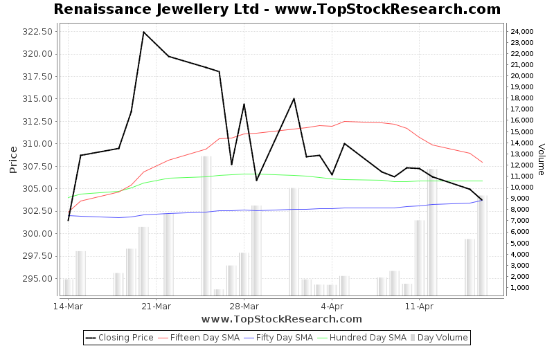 OneMonth Chart for Renaissance Jewellery Ltd
