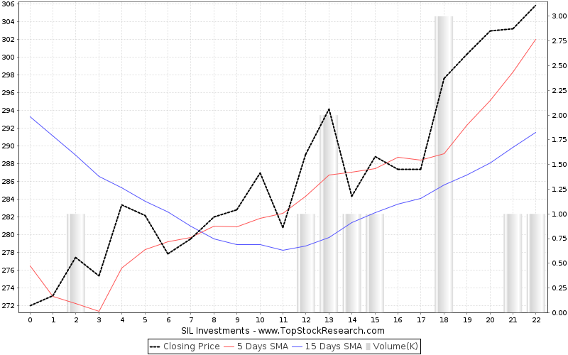 OneMonth Chart for SIL Investments