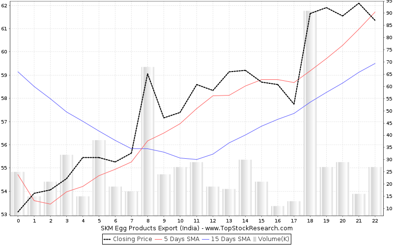 OneMonth Chart for SKM Egg Products Export (India)