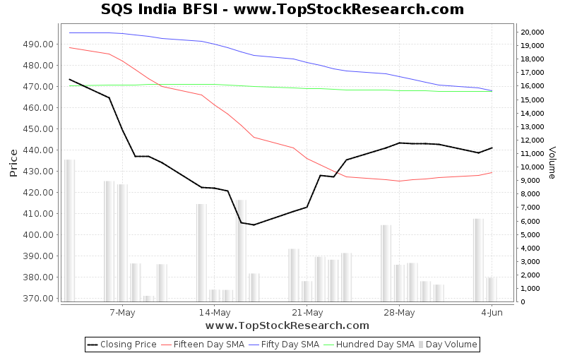 OneMonth Chart for SQS India BFSI