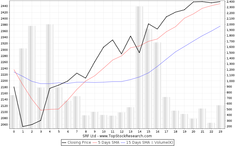 OneMonth Chart for SRF Ltd