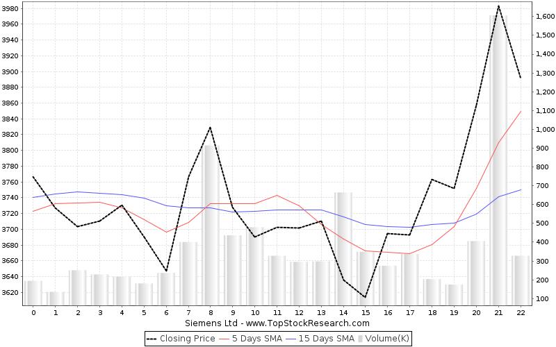 Siemens's Financial Summary
