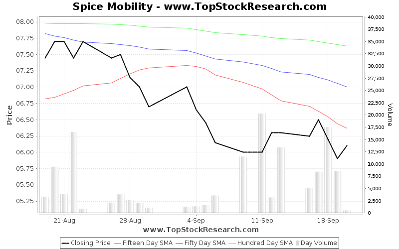 OneMonth Chart for Spice Mobility