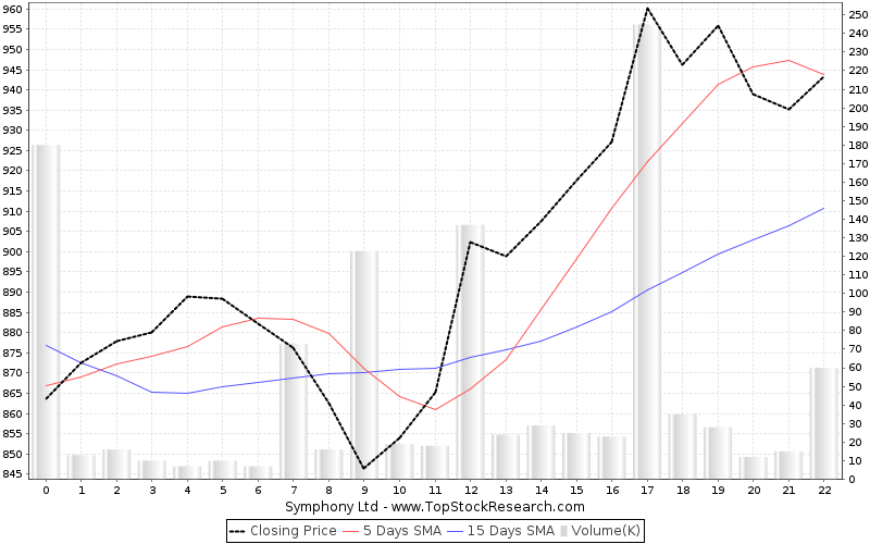OneMonth Chart for Symphony Ltd