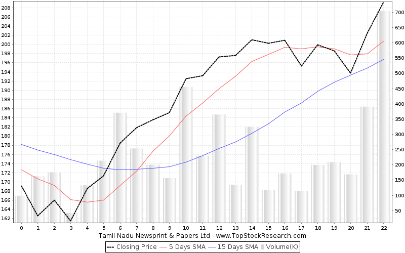 OneMonth Chart for Tamil Nadu Newsprint Papers Ltd