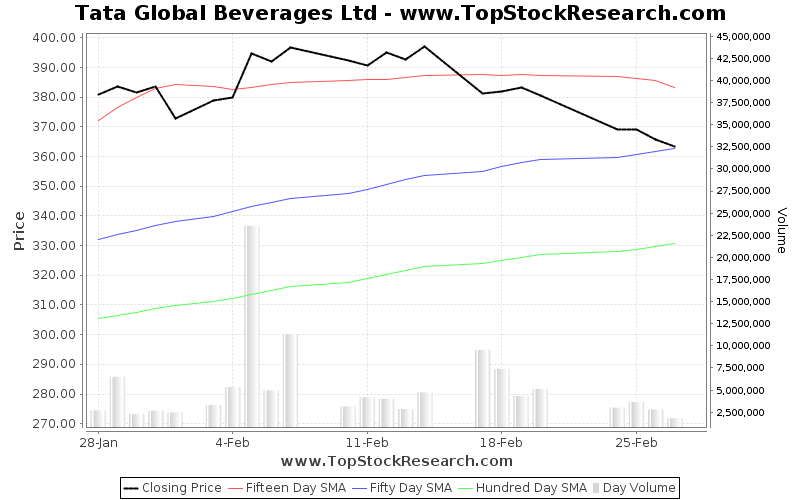 OneMonth Chart for Tata Global Beverages Ltd