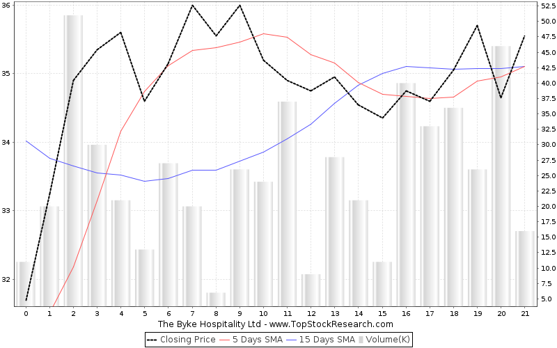OneMonth Chart for The Byke Hospitality Ltd