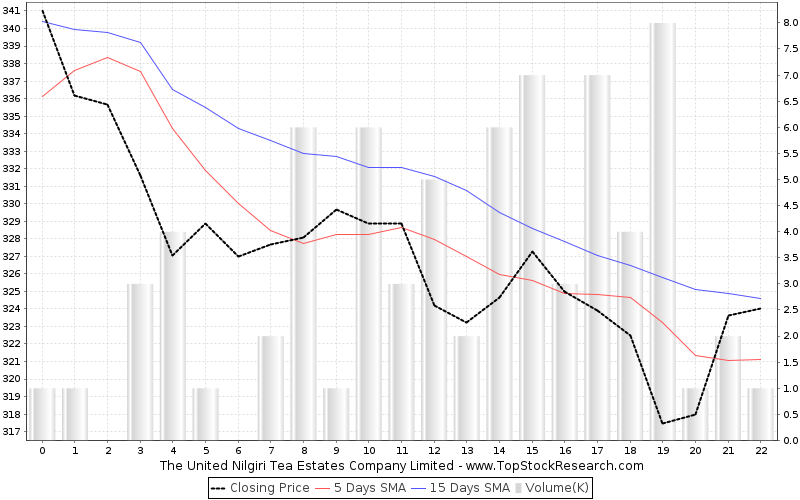 OneMonth Chart for The United Nilgiri Tea Estates Company Limited