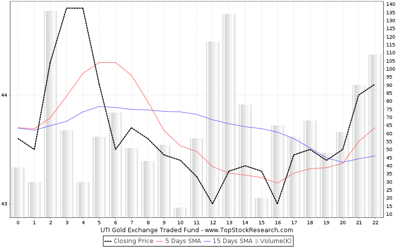 OneMonth Chart for UTI Gold Exchange Traded Fund
