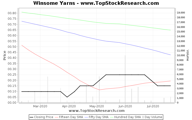 OneMonth Chart for Winsome Yarns