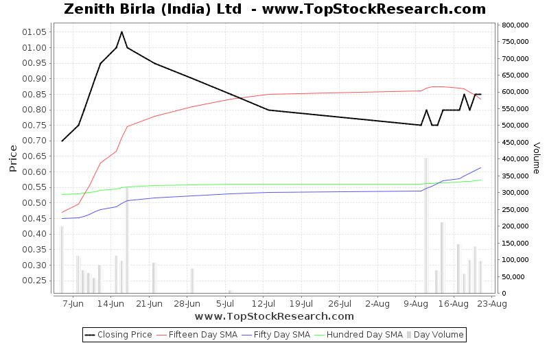 OneMonth Chart for Zenith Birla (India) Ltd